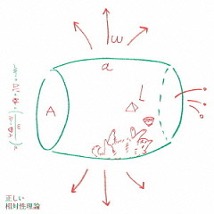 正しい相対性理論 (Tadashii Sotaisei Riron)